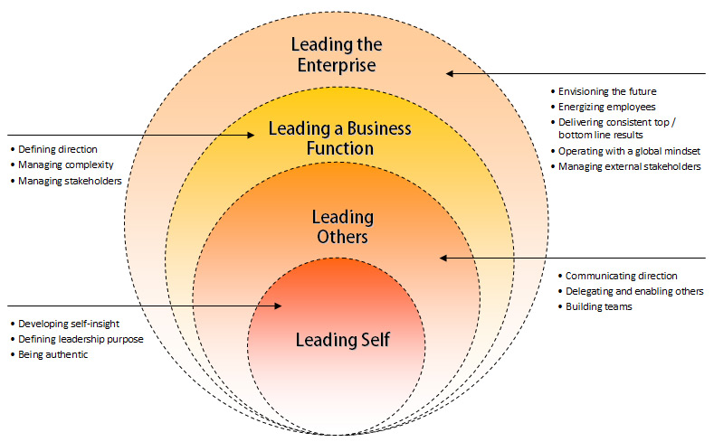 the importance of the strategic leadership skills in a business environment Strategic leadership occurs in three key places within an organization: (1) at the top, where strategy for a number of business units is formulated over a given time period (2) in the middle, where top down strategy is translated into a business unit or regional strategy and goals are created and (3) at a department level, where the business unit strategy goals are translated into a number.